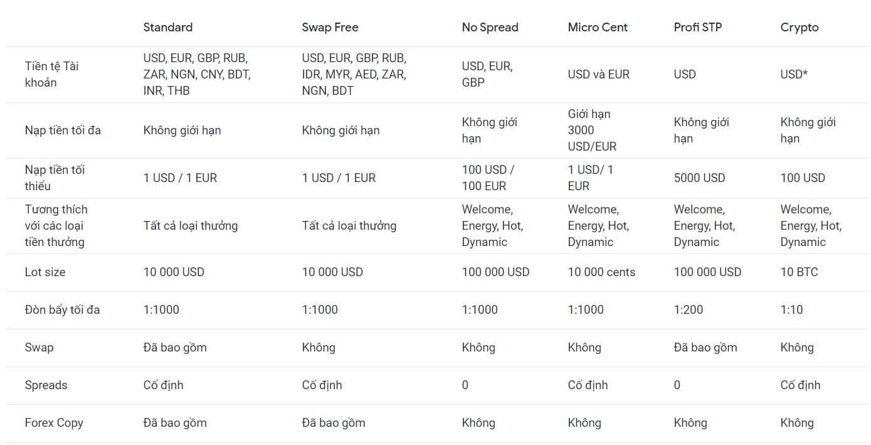 Các loại tài khoản giao dịch STP của SuperForex