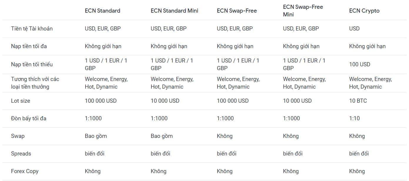 Các loại tài khoản giao dịch ECN của SuperForex